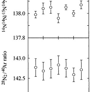(PDF) Precise Isotopic Measurements of Nitrogen at the Sub