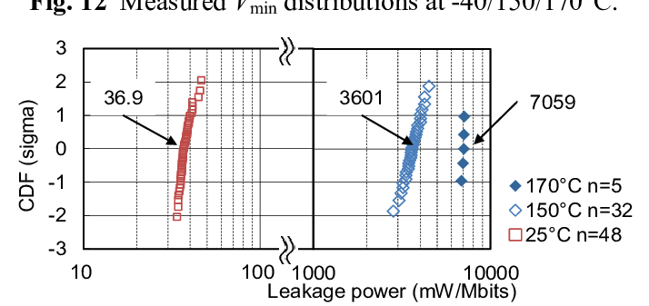Distributions of measured leakage power of 390-kbit DP