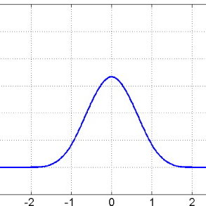Cycle-triggered average of a representative rhythmic cell