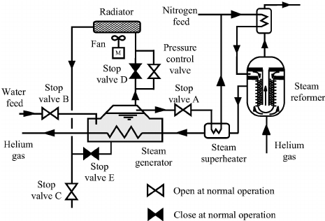 Schematic flow diagram of the steam generator and the