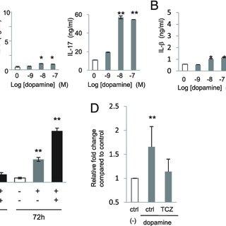 (PDF) Dopamine Induces IL-6-Dependent IL-17 Production via