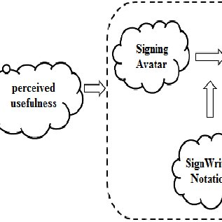 (PDF) Using Educational Games for Sign Language Learning