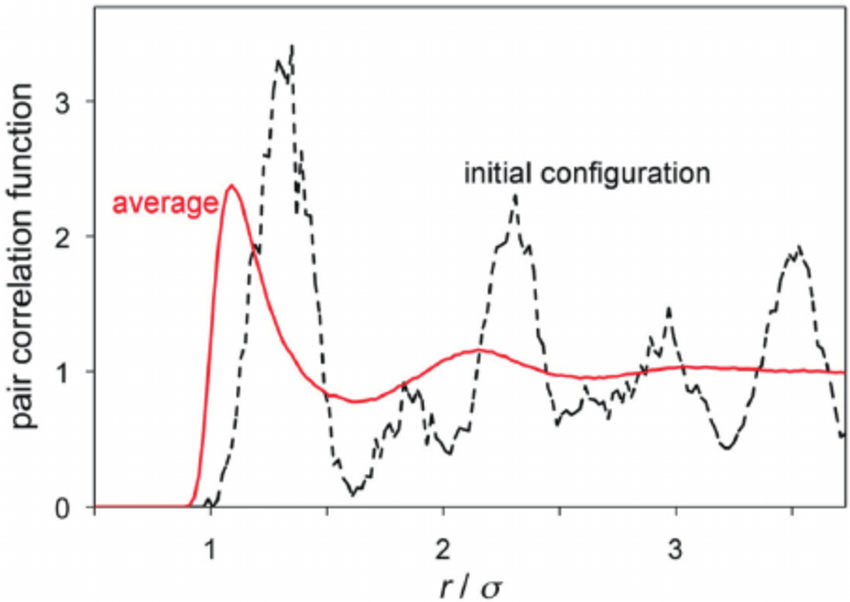 Pair correlation function at numberDensity = 0.6, nfcc = 4
