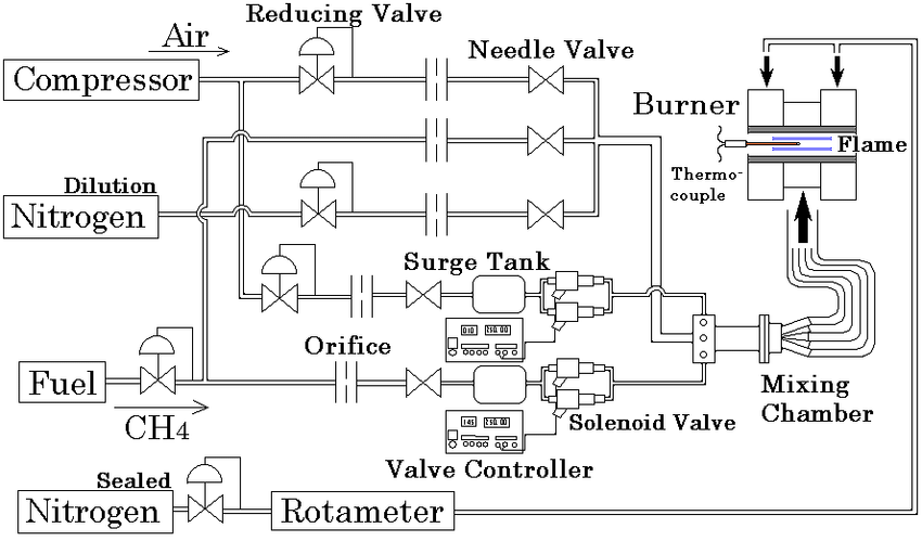 Cylindrical flame burner Fig. 2 Schematic of gas-supplying