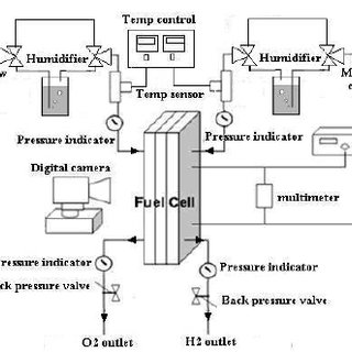 Effect of operation time on cathode water build-up in the