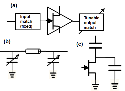 (a) RF amplifier structure; (b) schematic design of