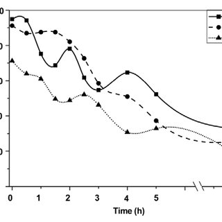 Effect of P 2 O 5 concentration on clearing temperature