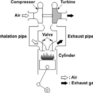 Arrangements for turbocharged 2-stroke engine without and