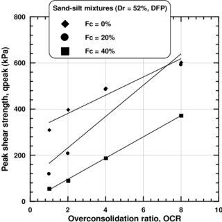 (PDF) EXPERIMENTAL INVESTIGATION ON SHEAR BEHAVIOR OF