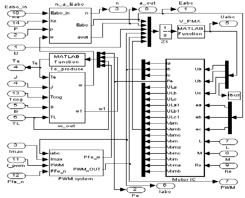 Simulink-based phase variable model of the BLDC motor