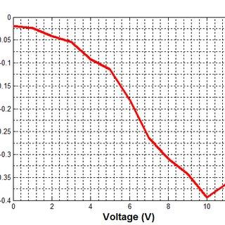 (PDF) MEMS Optical Phased Array for LIDAR