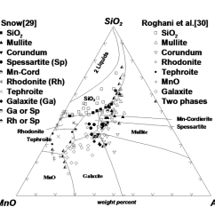 Sio2 Phase Diagram Human Muscular System Labeled Wt Percent Al2o3 Cita Asia Calculated Optimized Primary Regions Of The Mno With