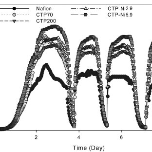 (PDF) Improvement of Anodic Performance by Using CTP