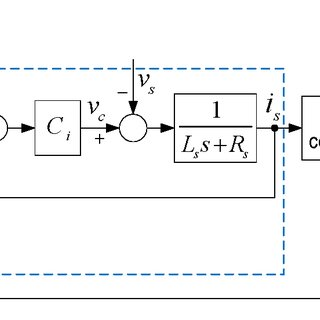 Block diagram of the PWM converter control system