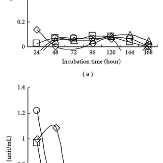 Bacterial cell growth and CMCase activity on CMC agar