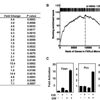 ChIP-seq analysis for FXR binding to DNA in hepatic