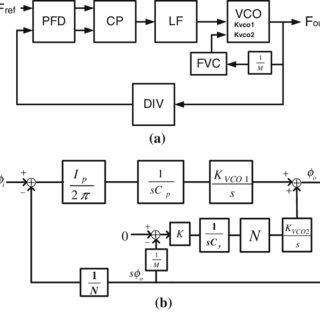 (PDF) A single capacitor loop filter phase-locked loop