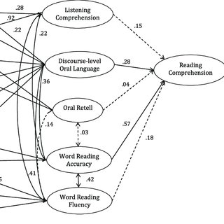 (PDF) Dimensions of discourse level oral language skills