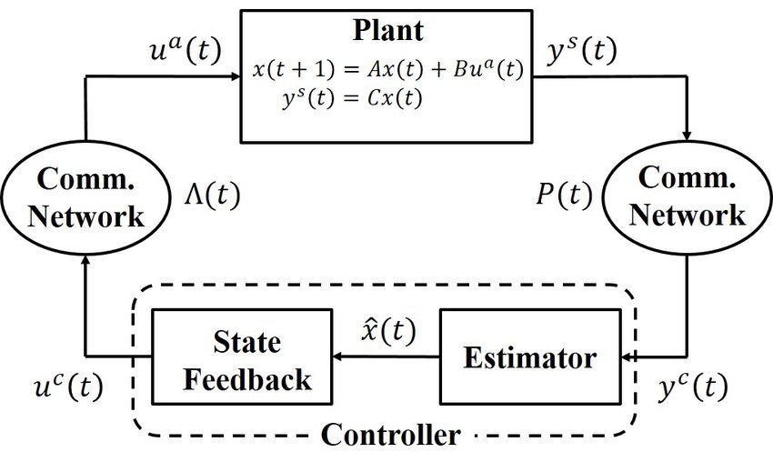 Conceptual block diagram of a wireless control system