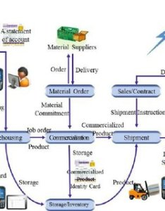 Erp system flow chart in apc also download scientific diagram rh researchgate
