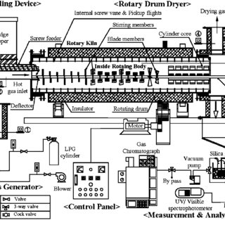 (PDF) Development of a high-efficiency rotary dryer for