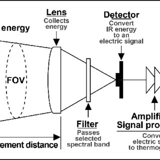 Schematic diagram of infrared thermography camera