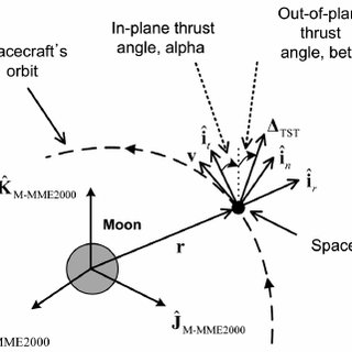 Defined geometry of thrust acceleration with related