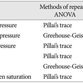 Change of respiratory variables (HR, RR, SpO2) according