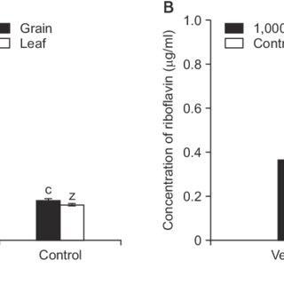 (PDF) Riboflavin-based BioDoctorTM Induced Disease