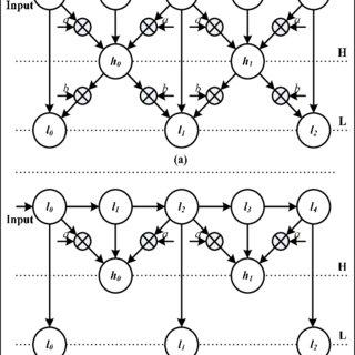 Block diagram of a typical lossy compression algorithm