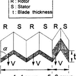 Turbomolecular pump 1: Rotor 2: Stator 3: Motor 4: Outlet