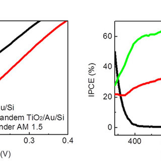 (PDF) Tandem-structured, hot electron based photovoltaic