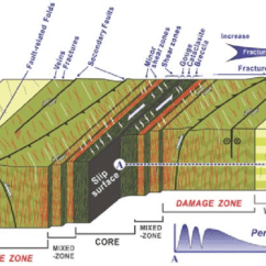 Strike Slip Fault Block Diagram Pioneer Car Stereo Deh 1300mp Wiring Schematic Zone Model Commonly Used For Zones Modified From Choi Et Al 2009 The Shows