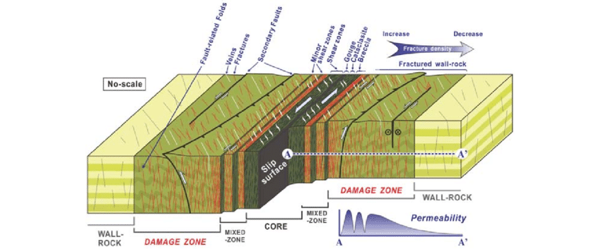 strike slip fault block diagram liver panel schematic zone model commonly used for zones modified from choi et al 2009 the shows