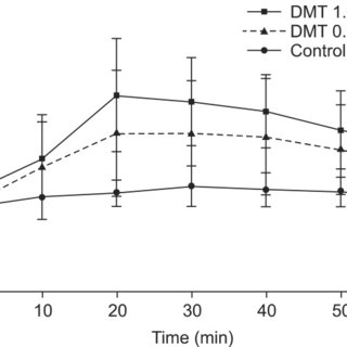 (PDF) Comparison of two dosing schedules of intravenous
