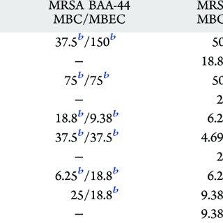 (A) Calgary biofilm device (CBD) assay for MBC/MBEC
