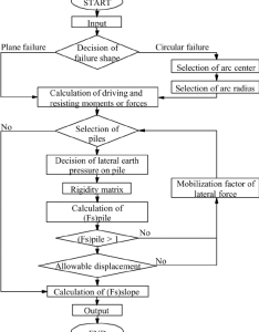 Flow chart of slopile ver also download scientific diagram rh researchgate