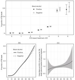 a proportion of traumatic brain injury tbi death by international classifi [ 850 x 971 Pixel ]