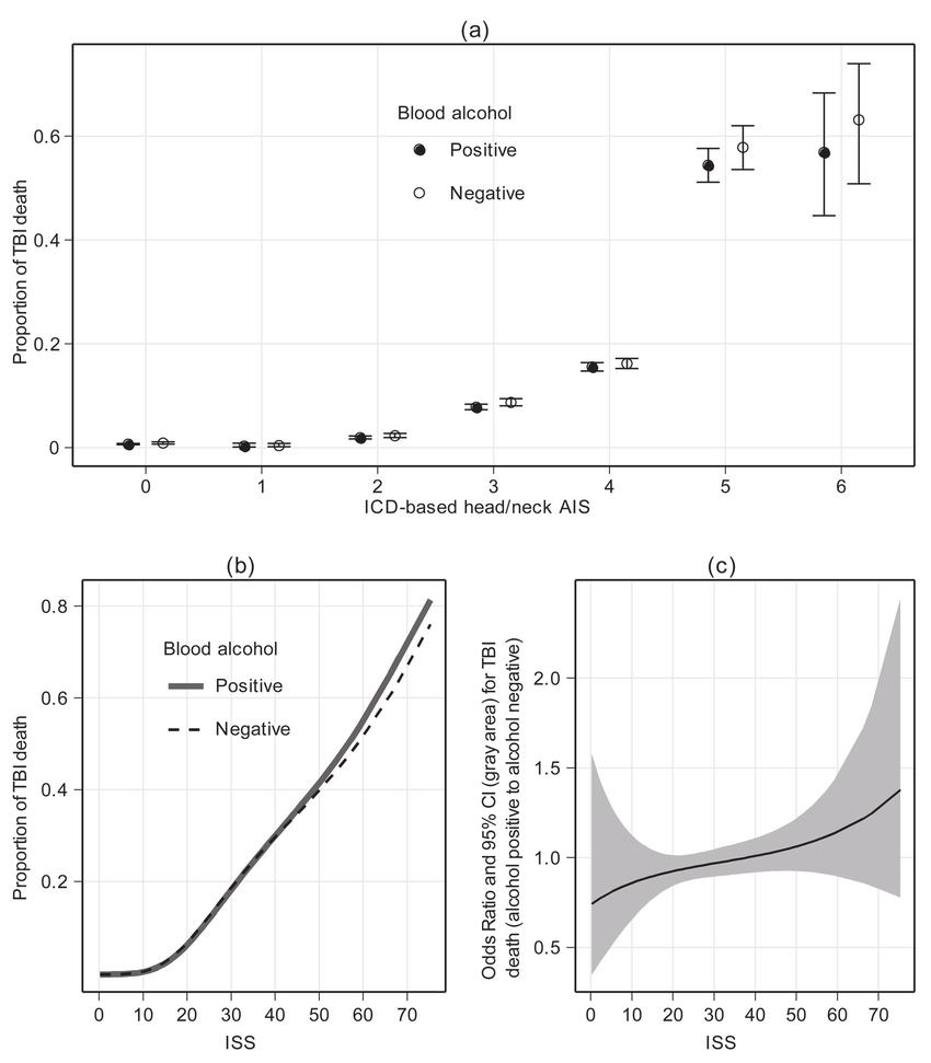hight resolution of  a proportion of traumatic brain injury tbi death by international classifi