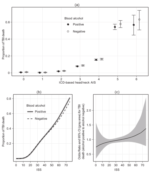 small resolution of  a proportion of traumatic brain injury tbi death by international classifi