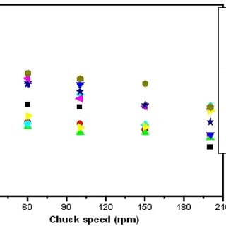 Dependence of the photoresist thickness of on the nozzle