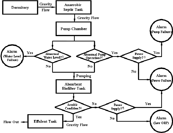 Schematic flow diagram showing process controls and alarms