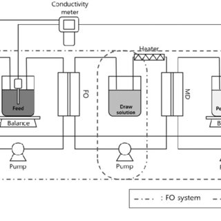 (PDF) Evaluation of membrane-based desalting processes for