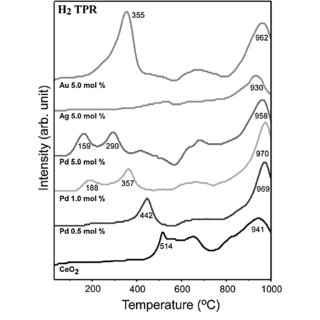 (PDF) Thermal H2-treatment effects on CO/CO2 conversion