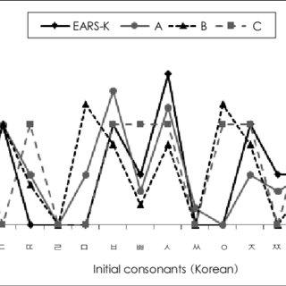(PDF) A Survey of Speech Perception Tests for Children