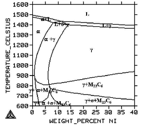 Phase diagram of commercial 316L stainless steel plotted