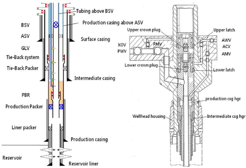 (a)는 분석 대상이 되는 유정의 형상이다. 일반적인 유정 형상과 비교했을 때, 3개의 GLV (Gas