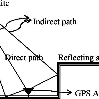 (PDF) Optimal Location of GPS Antenna to Improve