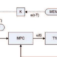 Block diagram of ILC-based MPC. The solid arrow line