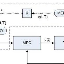 (PDF) Model predictive control with learningtype
